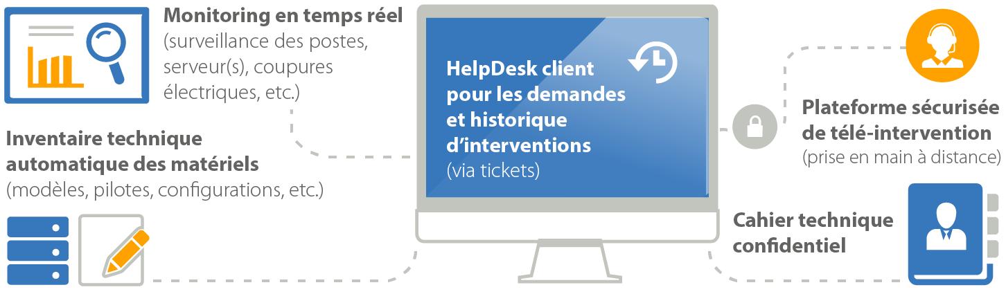 Services infogerance à Paris pour les TPE PME